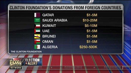 clinton-foundation-donateurs