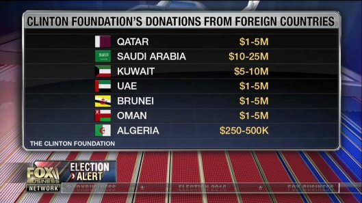 clinton-foundation-donateurs