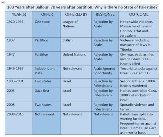 palestijnse-staat-lijst-van-afwijzingen